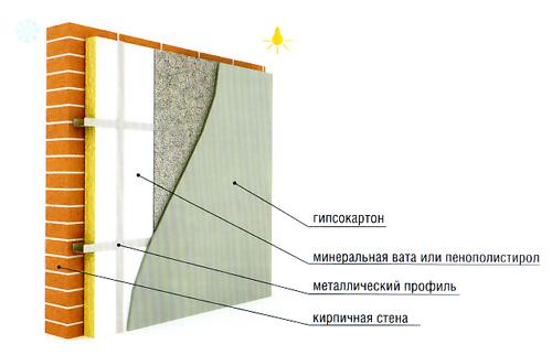 Сколько стоит штукатурка для фасада стен