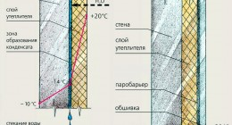 Что такое точка росы в строительстве?